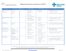 Medication Sheet For Asthma And Copd - 2011