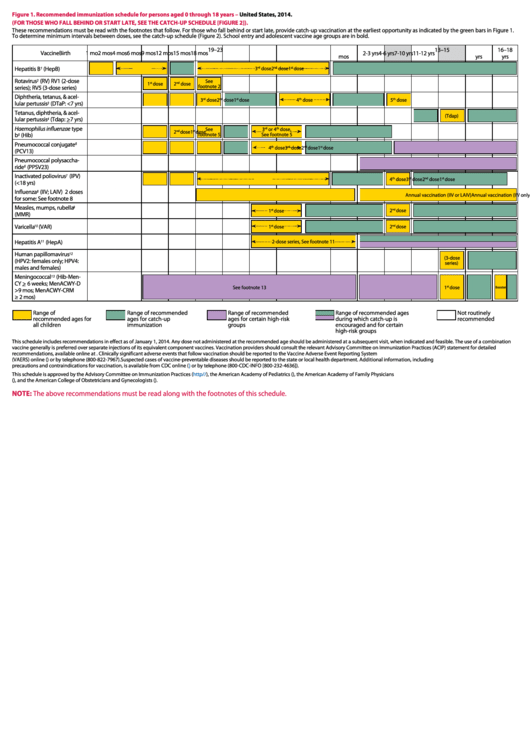 Recommended Immunization Schedule For Persons Aged 0 Through 18 Years Printable pdf