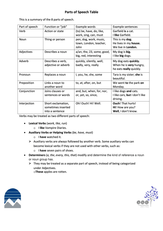 Parts Of Speech Table printable pdf download