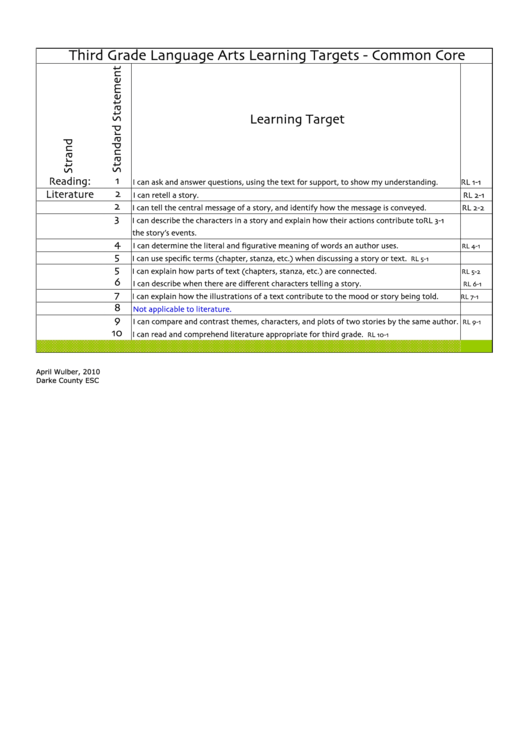 Top 3rd grade lesson plan templates free to download in pdf format 3rd grade lesson plan templates saigontimesfo