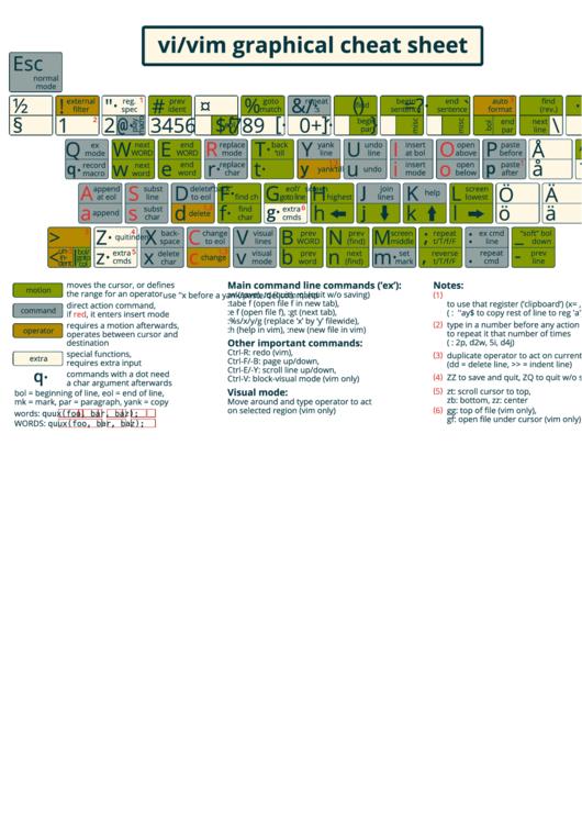 Vi/vim Graphical Cheat Sheet
