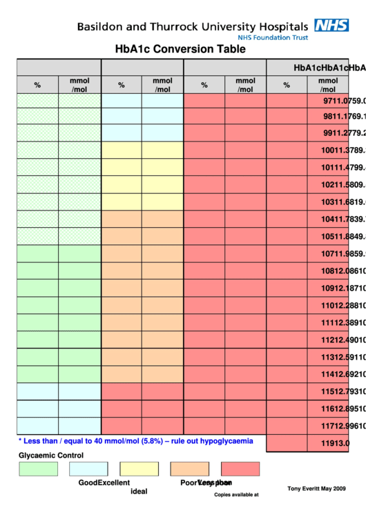 1 A1c Conversion Charts Free To Download In Pdf