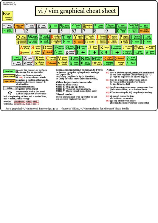 Vi / Vim Graphical Cheat Sheet