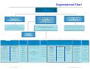 The City Of Rialto Organizational Chart