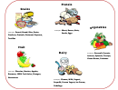Food Groups Behavior Chart