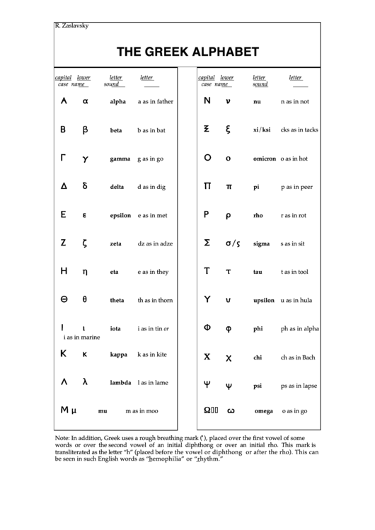 The Greek Alphabet Chart printable