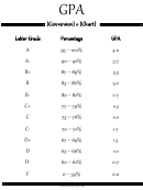 Gpa Conversion Chart