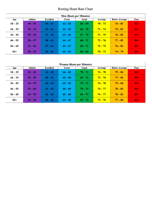 Resting Heart Rate Chart Printable Pdf Download