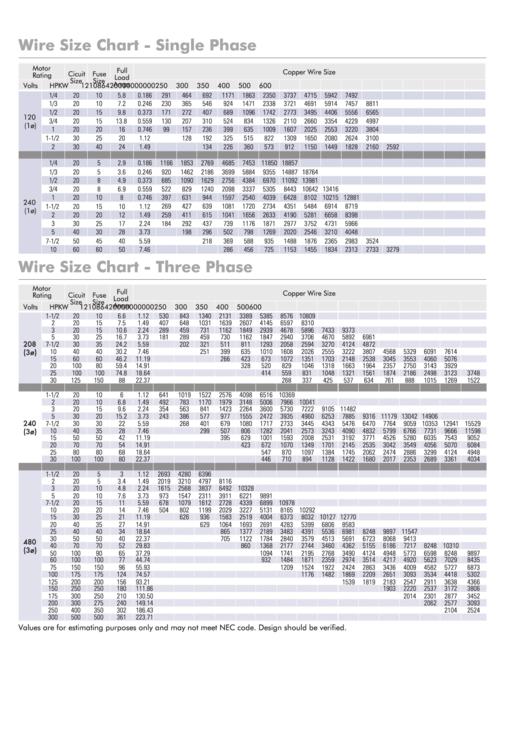 Munro Wire Size Chart