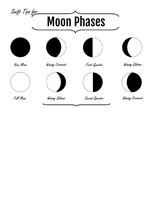 Moon Phases Chart printable pdf download