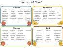 Seasonal Food Grocery List