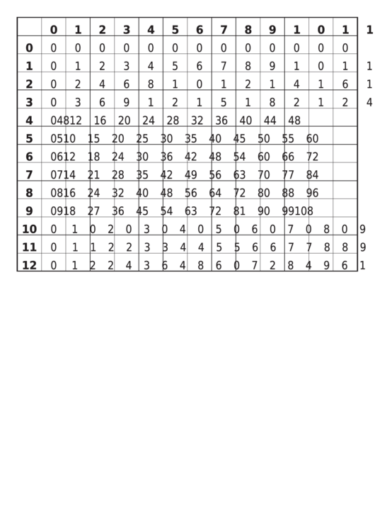 Multiplication Table 1 12 Printable Pdf Download