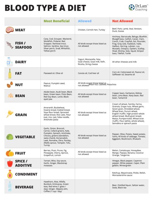 Blood Type A Diet Chart