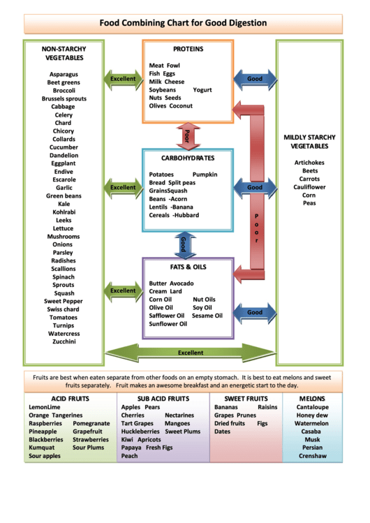 Food Combining Chart For Good Digestion