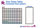 One Times Table Hundreds Chart Pattern