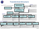 Nasa Transformed Structure Of Organization