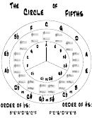 circle of fifths chart printable pdf download
