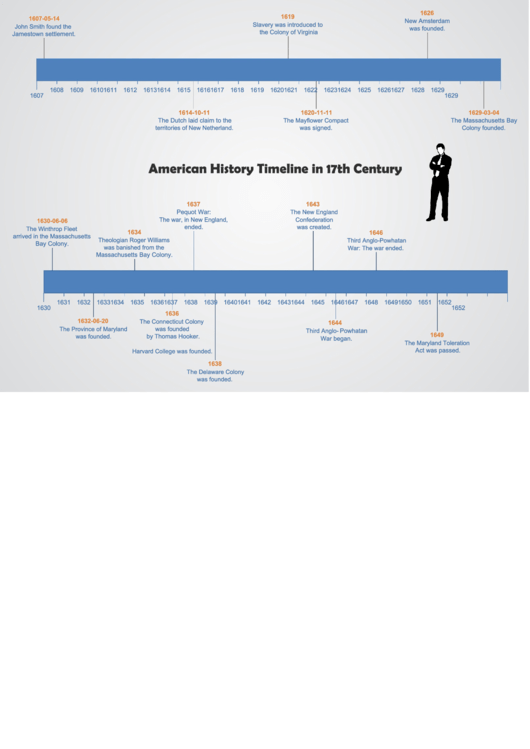 American History Timeline In 17th Century Template