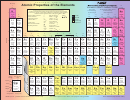 Atomic Properties Of The Elements Periodic Table Template
