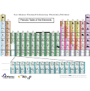 Periodic Table Of The Elements Template - Los Alamos National Laboratory Chemistry Division