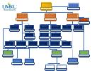 Umkc Human Resources Organizational Chart