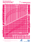 Birth To 36 Months: Girls Head Circumference-for-age And Weight-for-length Percentiles Chart - 2002