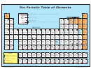 The Periodic Table Of Elements Template
