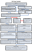 Civil Case Flowchart