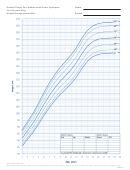 Growth Charts For Children With Down Syndrome 2 To 20 Years: Boys - Height-for-age Percentiles - 2015