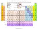The Periodic Table Of The Elements (with Ionization Energies)