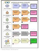 Implementation Process Flowchart Template