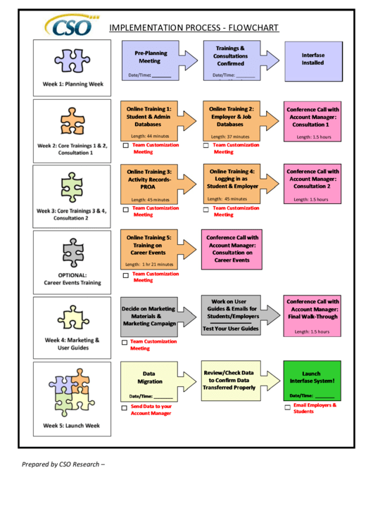Implementation Process Flowchart Template Printable pdf