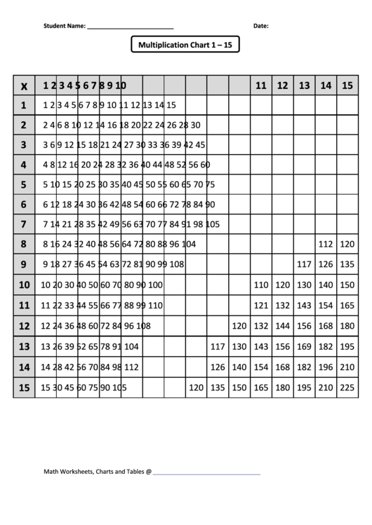 Multiplication Chart 1 15 Gandafullring