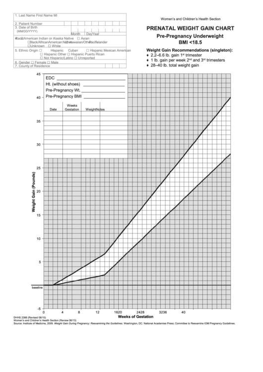 Prenatal Weight Gain Charts Printable Pdf Download