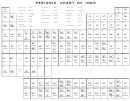 Periodic Chart Of Ions