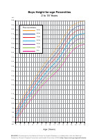 Boys Height-for-age Percentiles (2 To 18 Years)