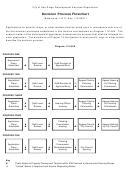 San Diego Decision Process Flowchart