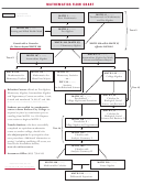 Mathematics Flow Chart