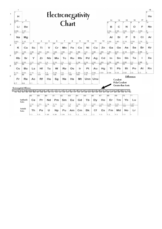 Electronegativity Chart Of The Elements