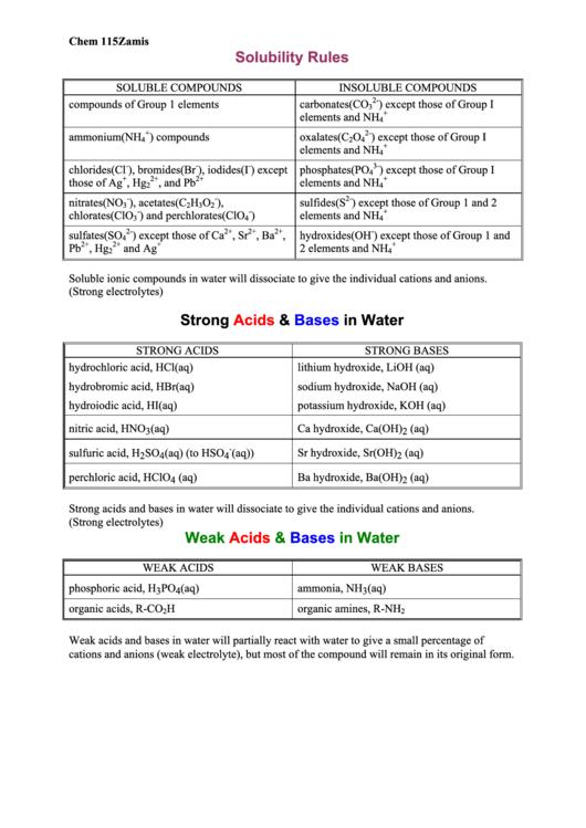 Solubility Rules Chart Erkalnathandedecker