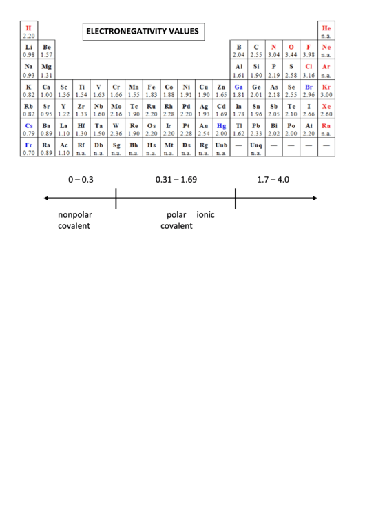 Electronegativity Values Of The Elements Chart