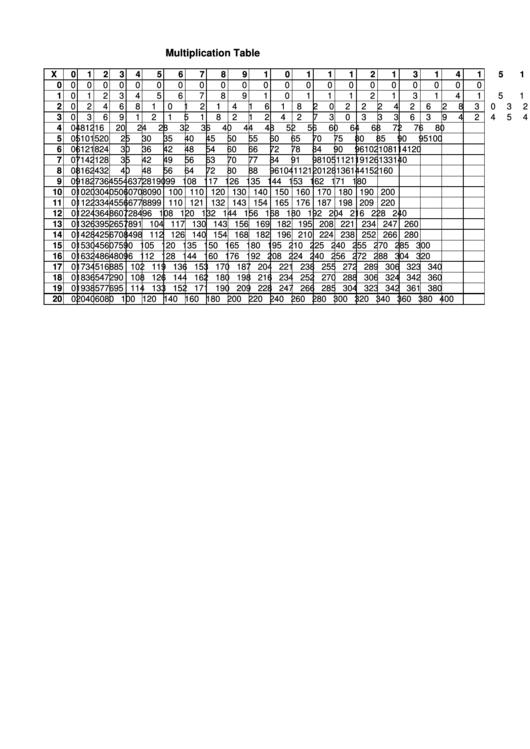 20 X 20 Times Table Chart Printable pdf