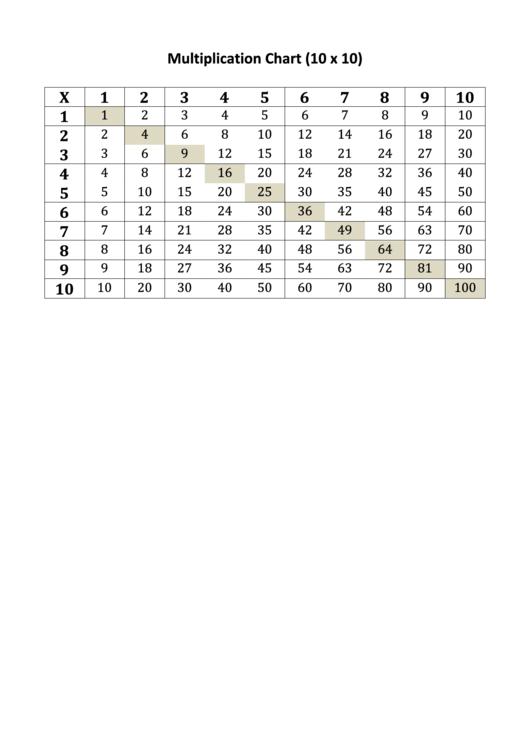 10 X 10 Multiplication Chart Printable pdf