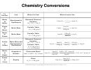 Chemistry Conversions