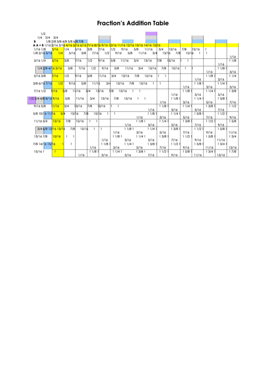 Fraction S Addition Table