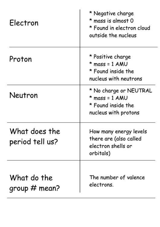 Flash Cards Structure Of Atom
