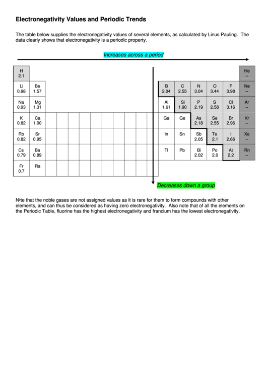 Electronegativity Values And Periodic Trends