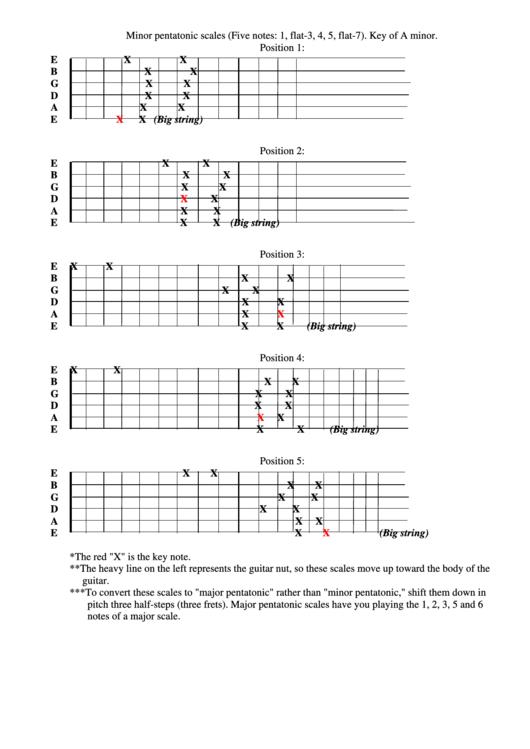 Minor Pentatonic Scales printable pdf download
