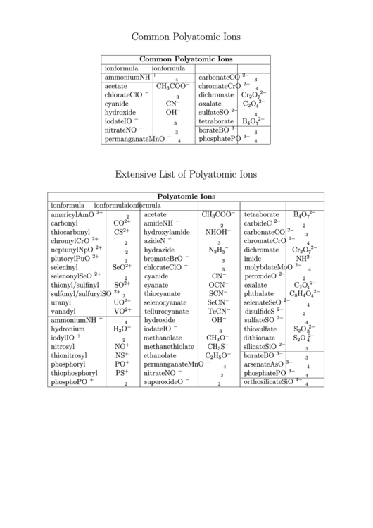 Poly Atomic Ions Chart | Common Polyatomic Ions Chart Printable Pdf Download