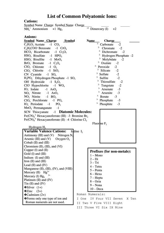 list of common polyatomic ions printable pdf download